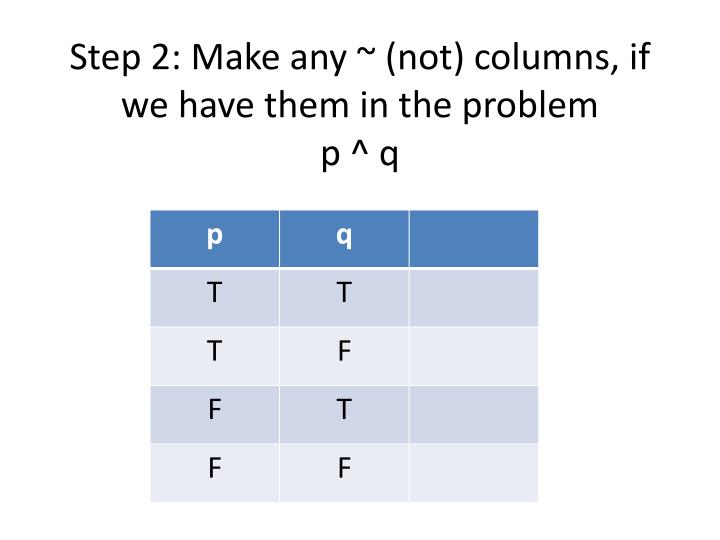 Step 2 make any not columns if we have them in the problem p q