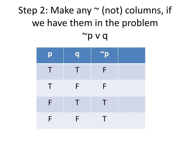 Step 2: Make any ~ (not) columns, if we have them in the