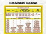 non medical business