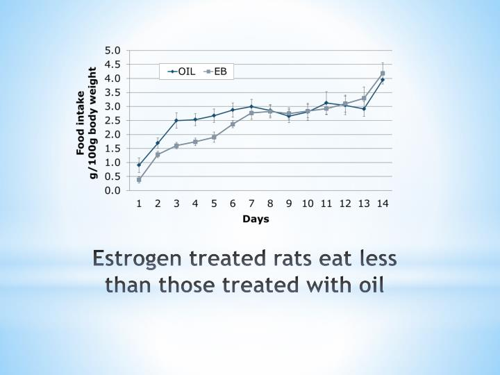Estrogen treated rats eat less than those treated with oil