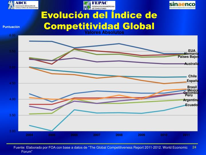 Evolución del Índice de Competitividad Global