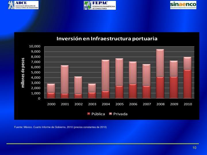 Fuente: México. Cuarto Informe de Gobierno, 2010 (precios constantes de 2010)