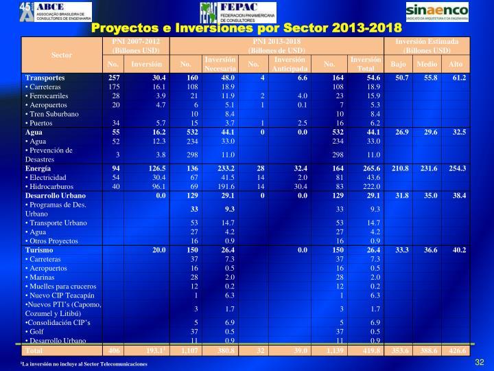 Proyectos e Inversiones por Sector 2013-2018