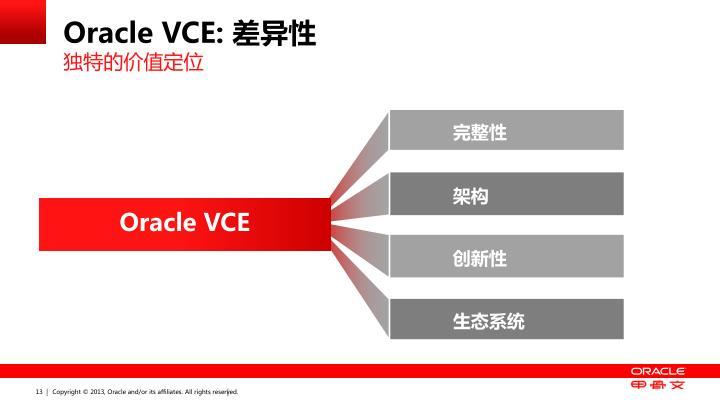Oracle VCE: