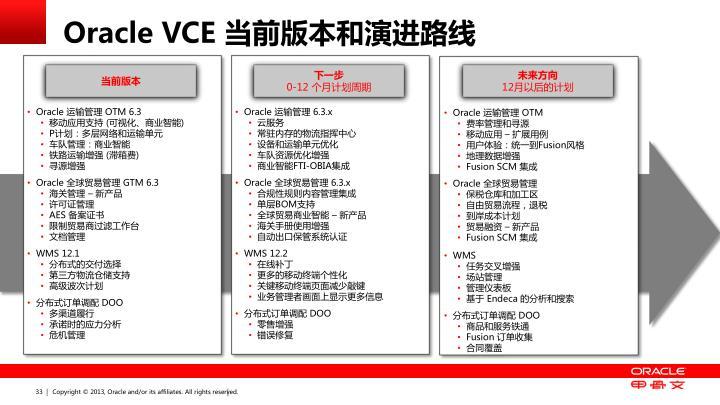 Oracle VCE