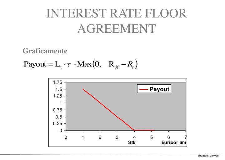 INTEREST RATE FLOOR AGREEMENT