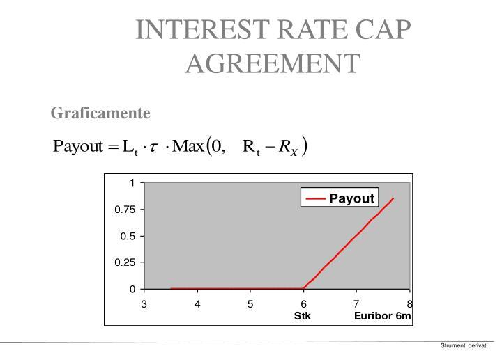 INTEREST RATE CAP AGREEMENT