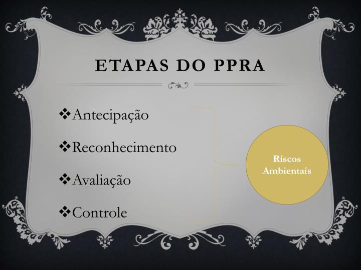 Etapas do ppra