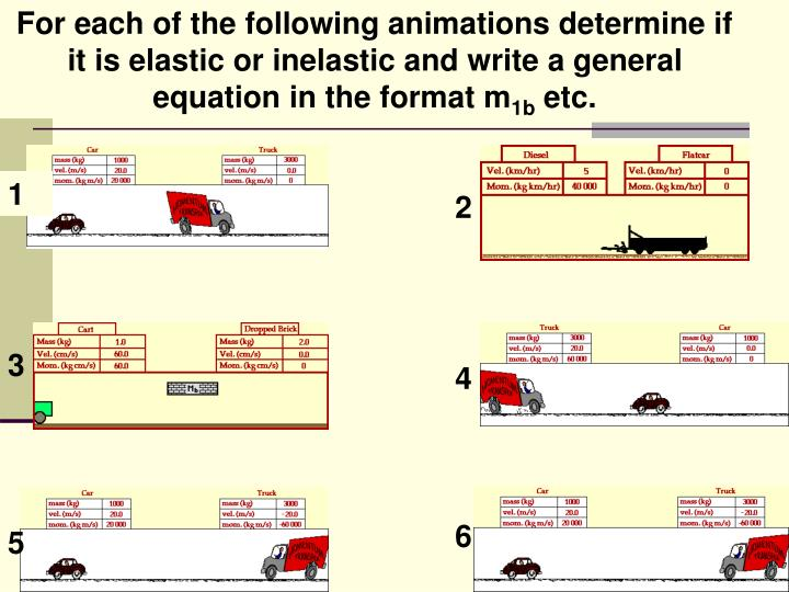 For each of the following animations determine if it is elastic or inelastic and write a general equation in the format m