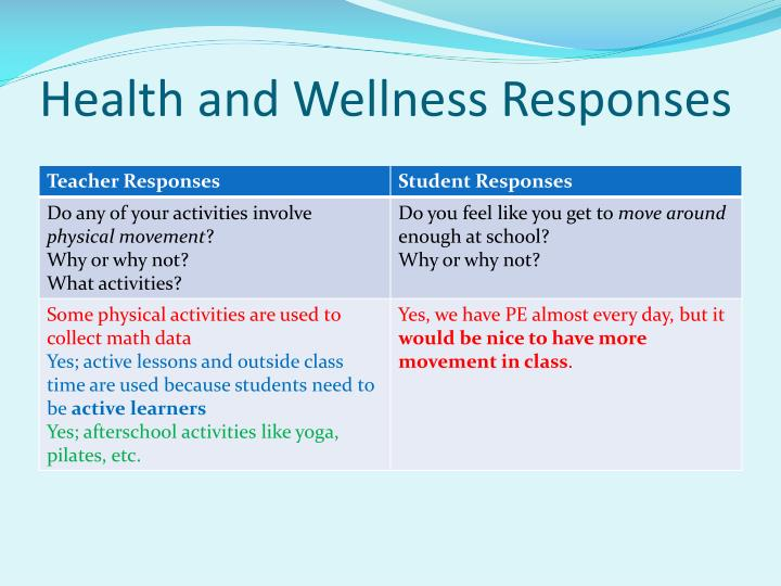 Health and Wellness Responses