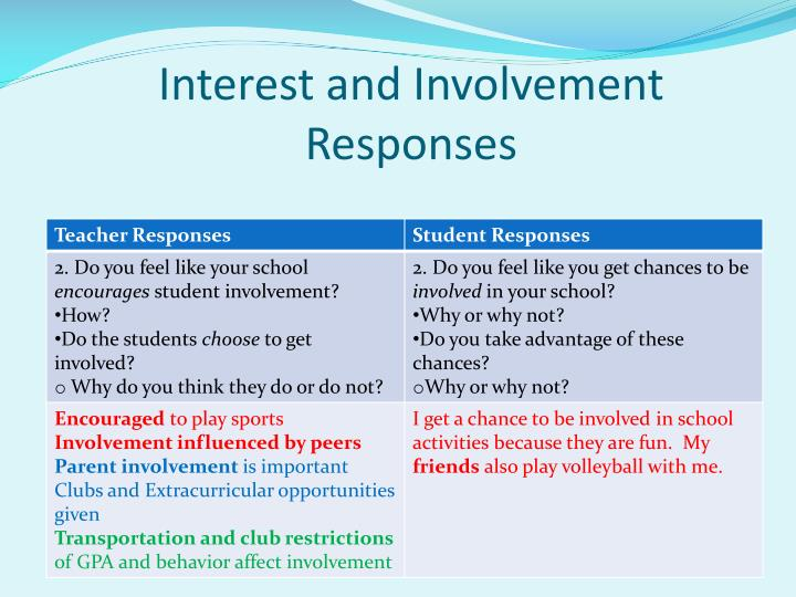 Interest and Involvement Responses