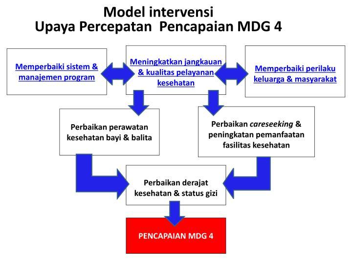 Model intervensi