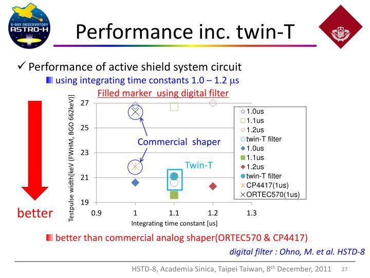 Performance inc. twin-T