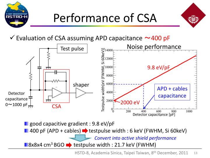 Performance of CSA