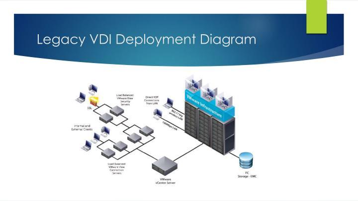 Legacy VDI Deployment Diagram