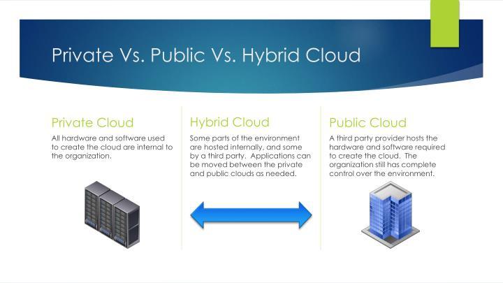 Private Vs. Public Vs. Hybrid Cloud
