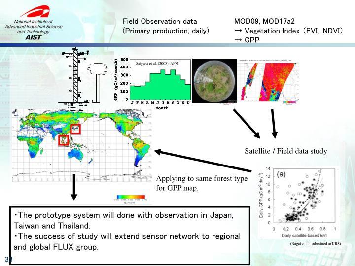 Field Observation data