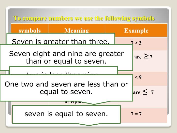 To compare numbers we use the following symbols