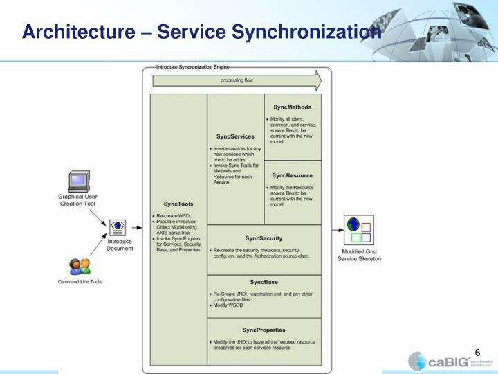 Architecture – Service Synchronization