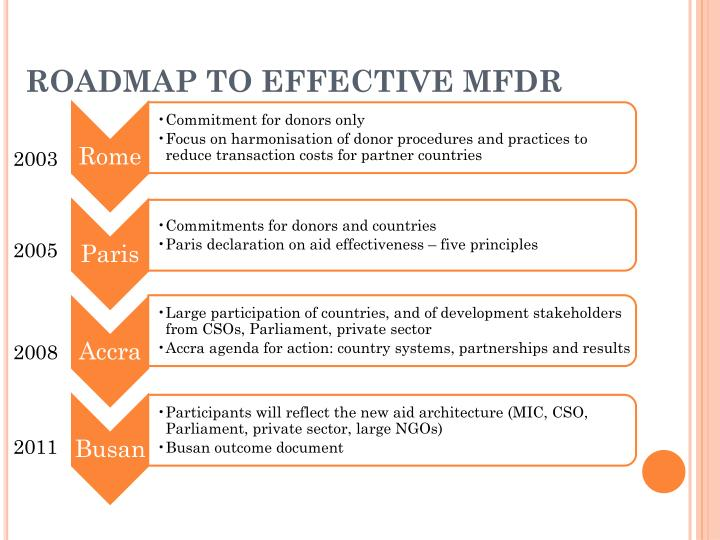 Roadmap to effective mfdr