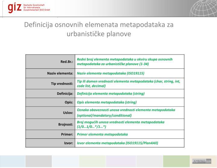 Definicija osnovnih elemenata metapodataka za urbanističke planove
