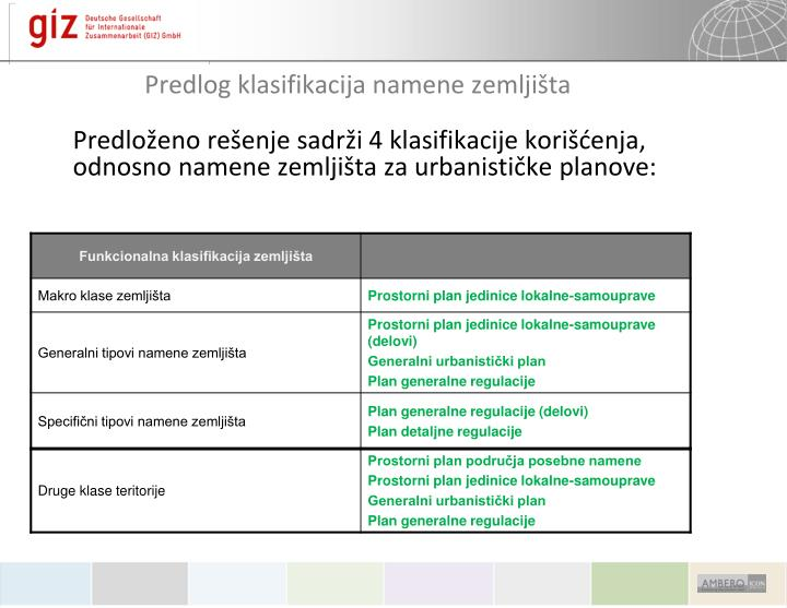 Predlog klasifikacija namene zemljišta