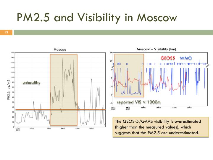 PM2.5 and Visibility in Moscow