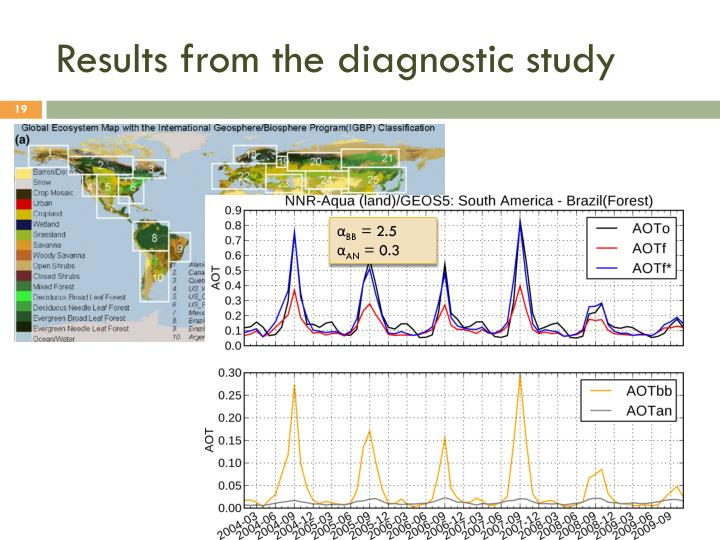 Results from the diagnostic study