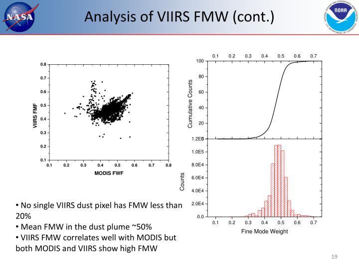 Analysis of VIIRS FMW (cont.)