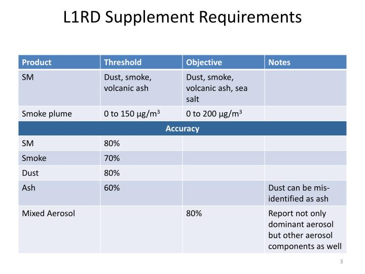 L1rd supplement requirements