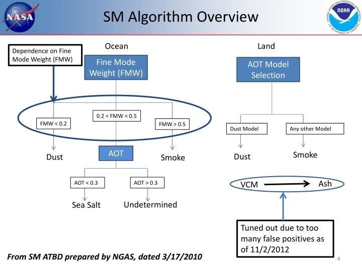 SM Algorithm Overview