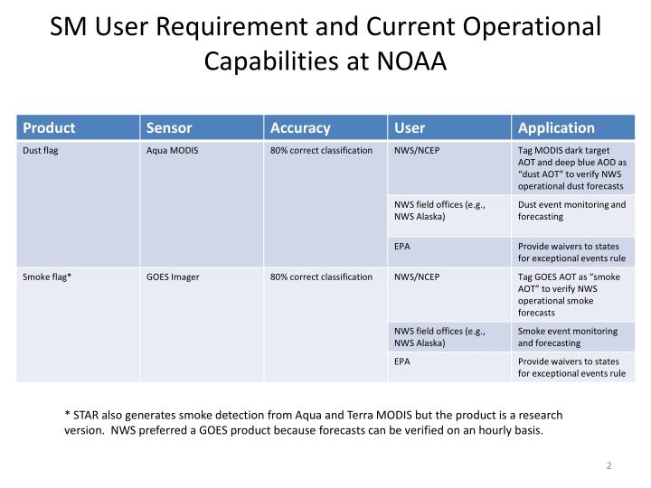 Sm user requirement and current operational capabilities at noaa
