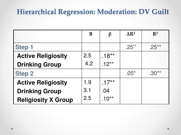 Hierarchical Regression: Moderation: DV Guilt