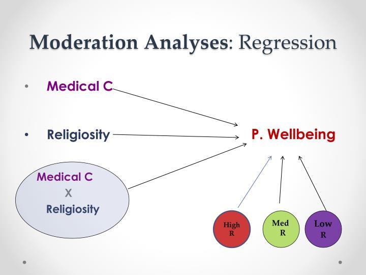 Moderation Analyses