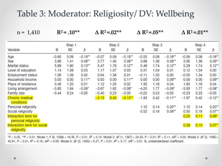 Table 3: Moderator: Religiosity/