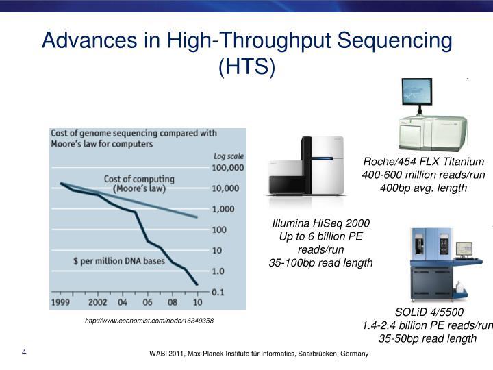 Advances in High-Throughput Sequencing (HTS)