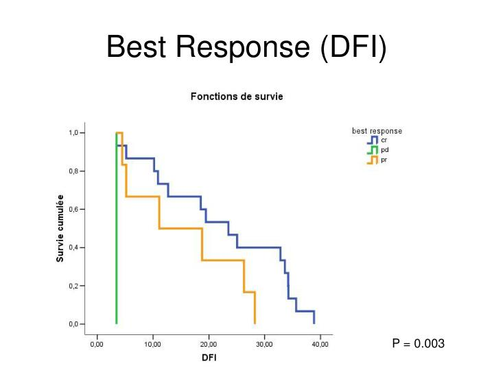 Best Response (DFI)