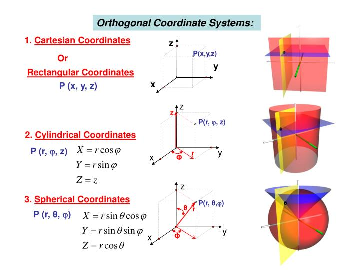 Orthogonal Coordinate Systems: