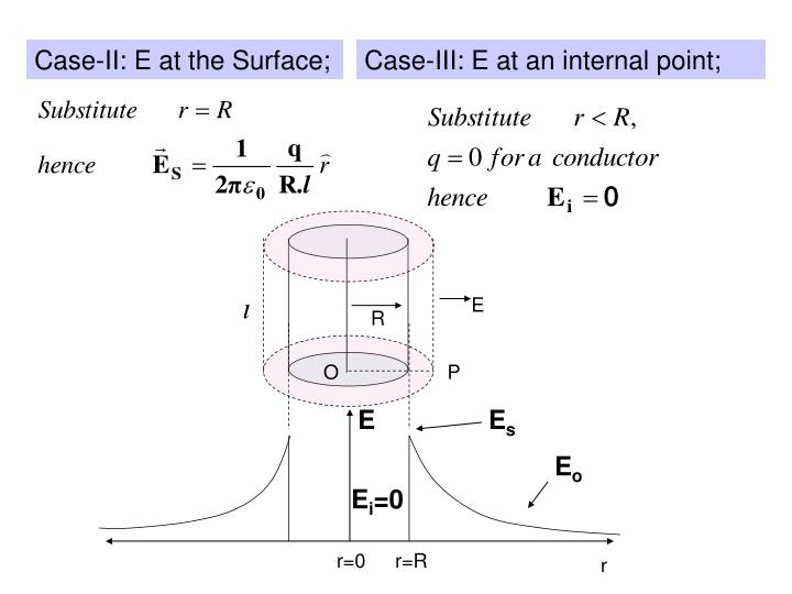 Case-II: E at the Surface;