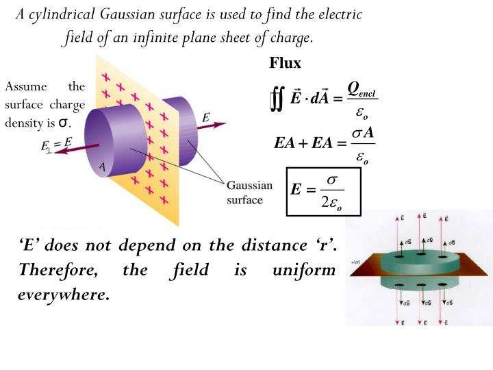 A cylindrical Gaussian surface is used to find the electric field of an infinite plane sheet of charge.