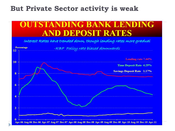 But Private Sector activity is weak