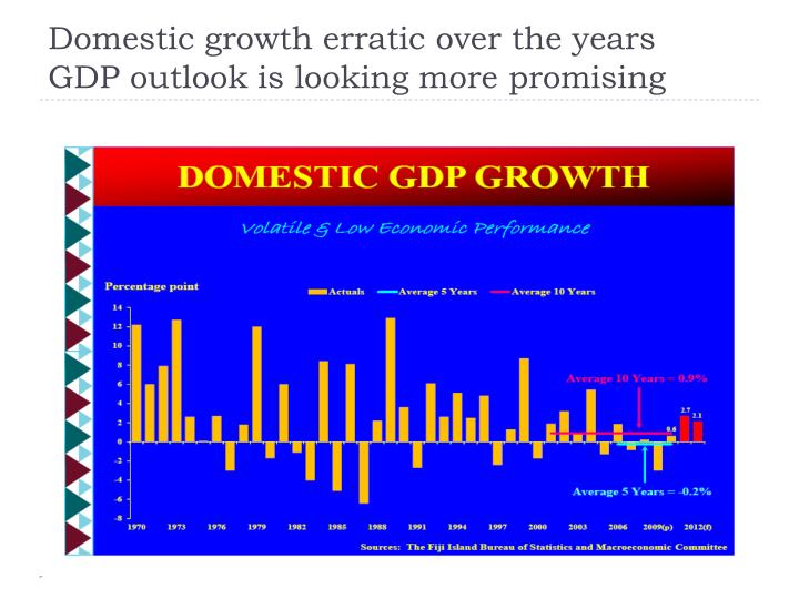 Domestic growth erratic over the years gdp outlook is looking more promising