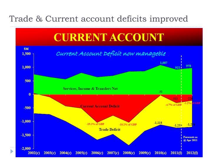 Trade & Current account deficits