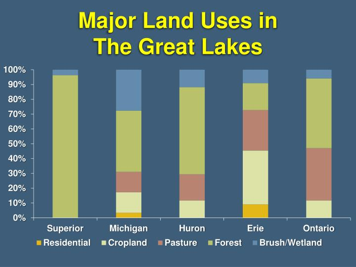 Major Land Uses in