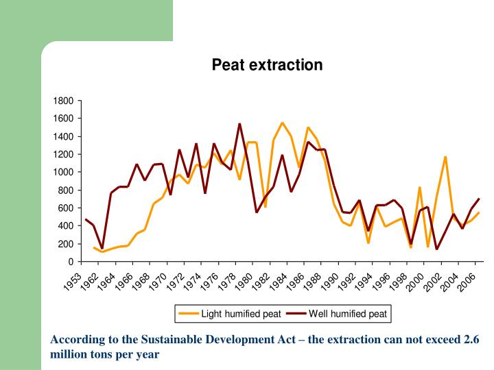According to the Sustainable Development Act – the extraction can not exceed 2.6 million tons per year