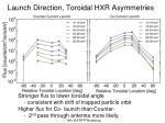 launch direction toroidal hxr asymmetries