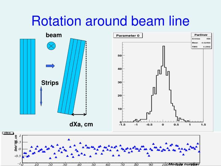 Rotation around beam line