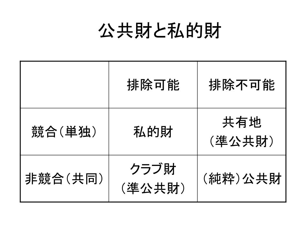PPT - 公共財 PowerPoint Presentation, free download - ID:3466208