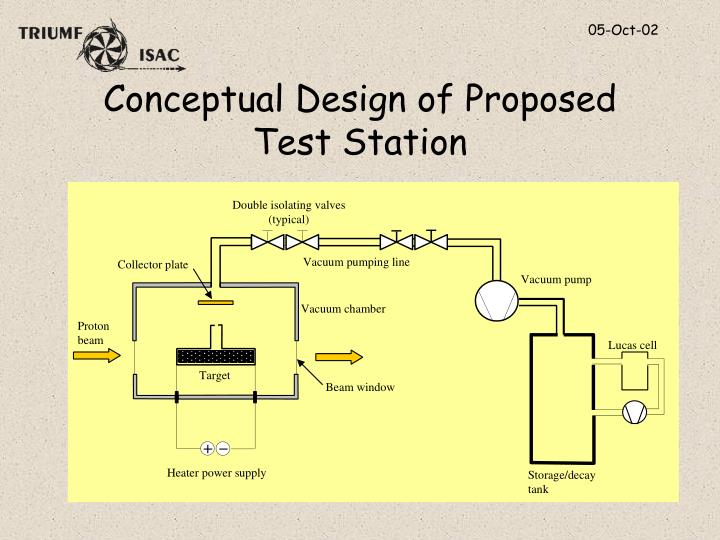 Conceptual Design of Proposed Test Station