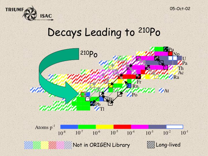 Decays Leading to